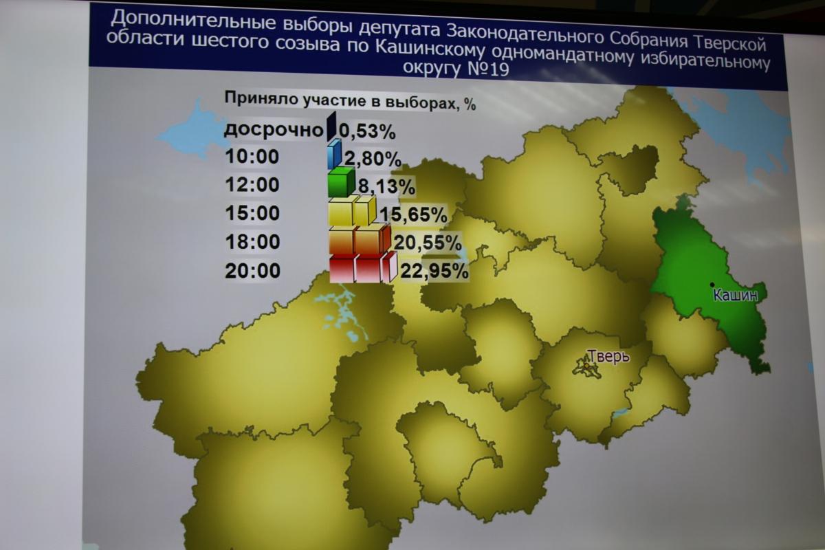 В Тверской области подвели предварительные итоги дня голосования